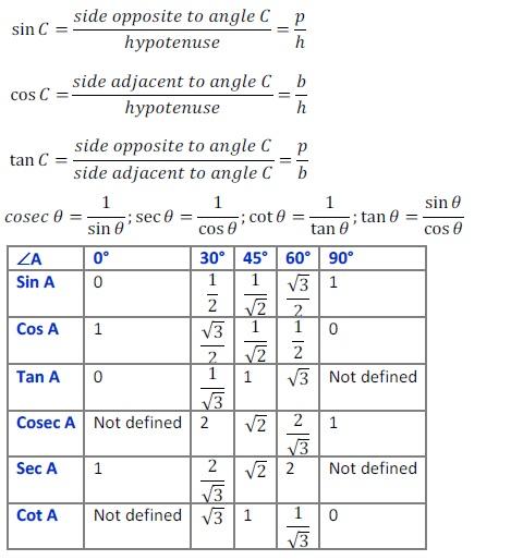 Class 10 Important Mathematics Formulas for Board Exams