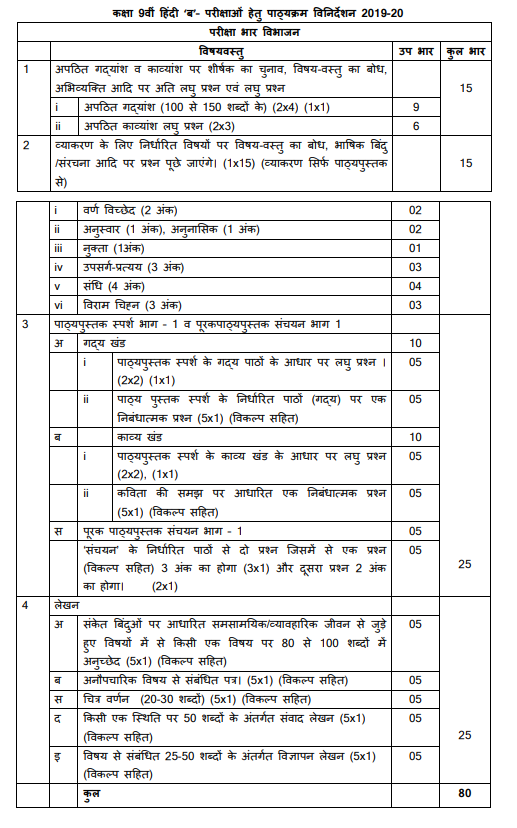 CBSE Class 9 Hindi Course B Syllabus