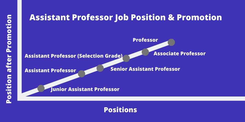Career Options after UGC NET Assistant Professor exam, position & Promotion
