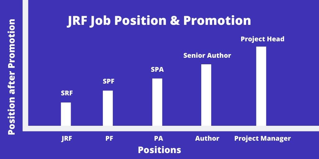 Career Options after UGC NET JRF exam, Job & Promotion