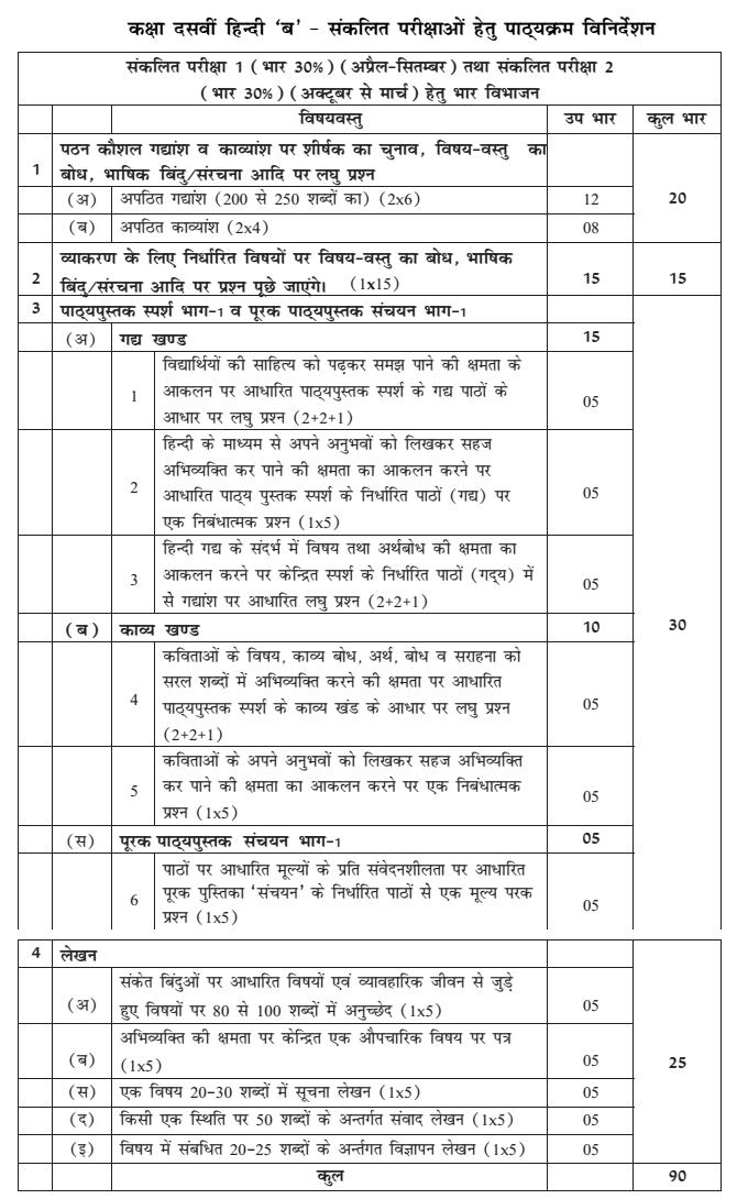 Class 10 Hindi B Syllabus