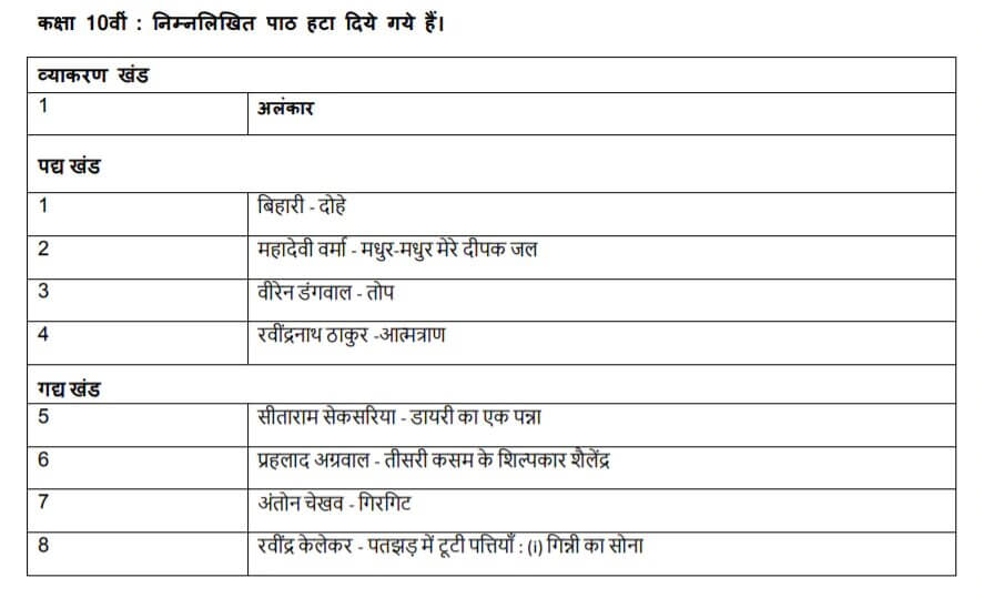 Deleted CBSE 10th Hindi B Syllabus