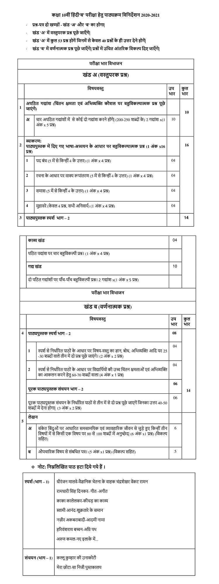 Revised CBSE Class 10 Syllabus for Hindi Course - B