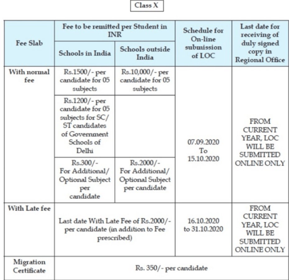 CBSE Registration Fee Details For Regular Class 10 Candidates