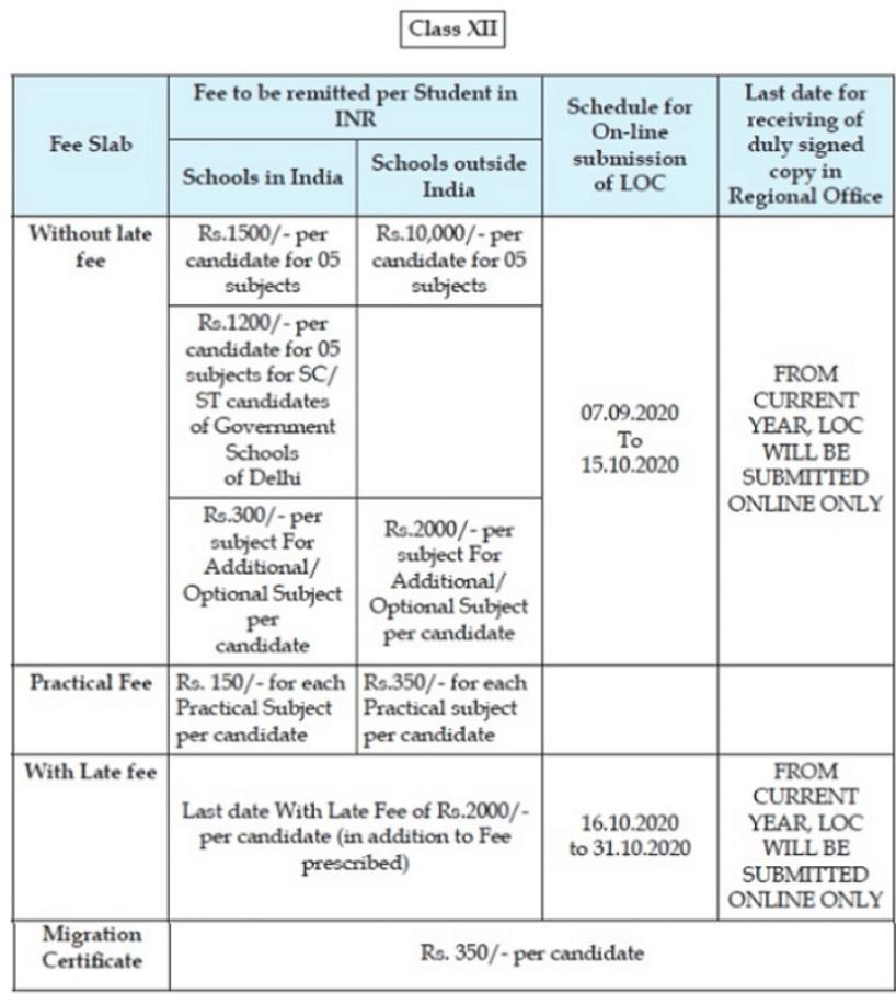 CBSE Registration Fee Details For Regular Class 12 Candidates