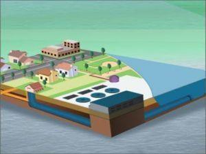 Civil-Environmental Engineering Part-3