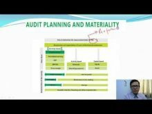 Audit And Assurance - Audit Strategy Planning And Audit Programme New Course Of ICAI Chapter-II Part III Video by Revantasuntech