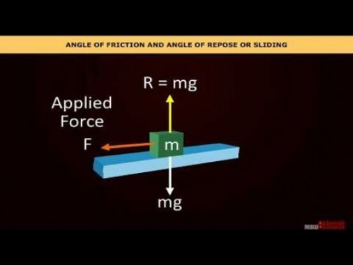 Class 11 Physics - Angle Of Friction And Angle Of Repose Or Sliding Video by MBD Publishers