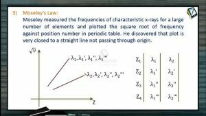 Atomic Physics - Moseleys Law (Session 9 & 10)