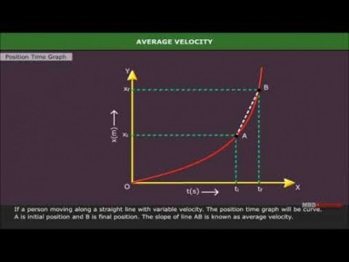 Class 11 Physics - Average Speed And Average Velocity Video by MBD Publishers