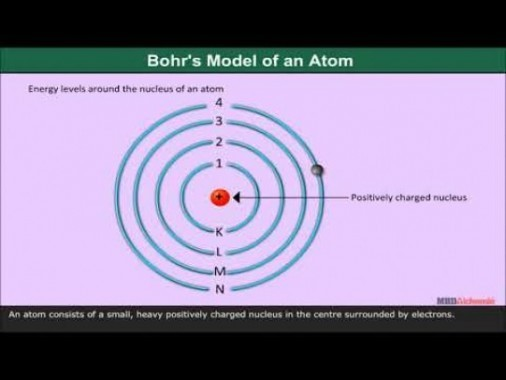 Class 11 Chemistry - Bohrs Model Of An Atom Video by MBD Publishers