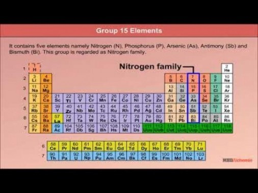 Class 12 Chemistry - Characteristics Of Group 15 Elements Video by MBD Publishers