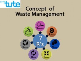 All Class Environmental Science - Concept Of Waste Management Video by Let's tute