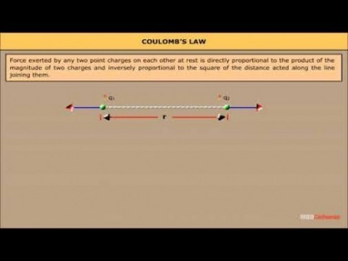 Class 12 Physics - Coulombs Law Video by MBD Publishers
