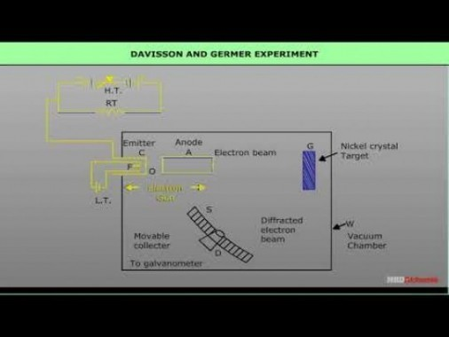 Class 12 Physics - Davisson And Germer Experiment Video by MBD Publishers