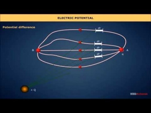 Class 12 Physics - Electric Potential Video by MBD Publishers