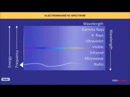 Class 12 Physics - Electromagnetic Spectrum Video by MBD Publishers