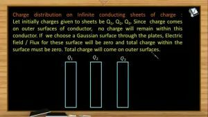 Electrostatics - Charge Distribution On Infinite Conducting Sheets Of Charge (Session 9)