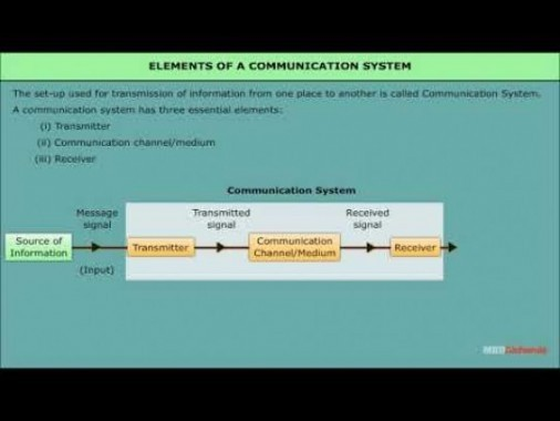 Class 12 Physics - Elements Of A Communication System Video by MBD Publishers