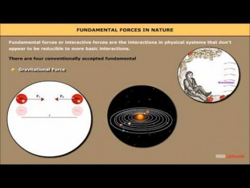 Class 11 Physics - Fundamental Forces In Nature Video by MBD Publishers