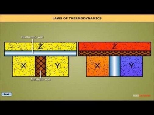 Class 11 Physics - Laws Of Thermodynamics Video by MBD Publishers