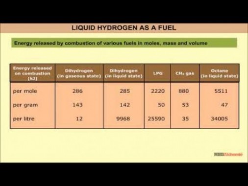 Class 11 Chemistry - Liquid Hydrogen As A Fuel Video by MBD Publishers