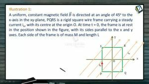 Magnetic Effect of Electric Current - Illustrations (Session 7)