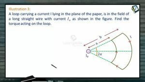 Magnetic Effect of Electric Current - Illustrations (Session 9)