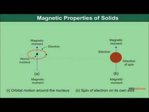 Class 12 Chemistry - Magnetic Properties Of Solids Video by MBD Publishers