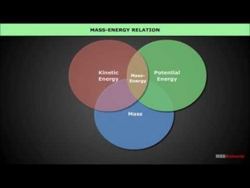 Class 12 Physics - Mass Energy And Nuclear Binding Energy Video by MBD Publishers