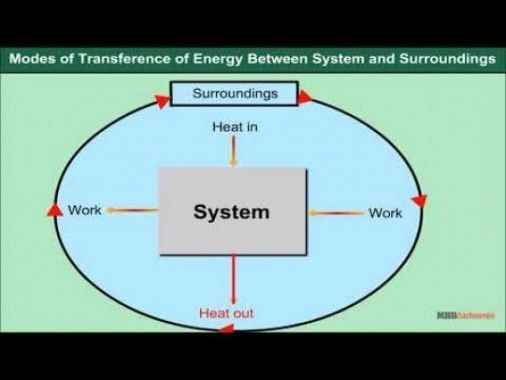 Class 11 Chemistry - Modes Of Transference Of Energy Between System And Surroundings Video by MBD Publishers