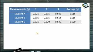 Mole Concept (Basic Concepts of Chemistry) - Measurements (Session 1)