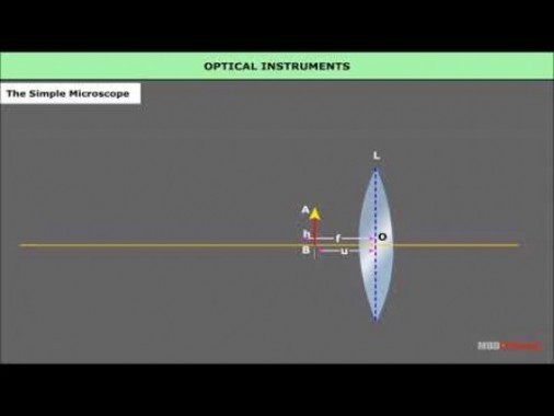 Class 12 Physics - Optical Instruments Video by MBD Publishers
