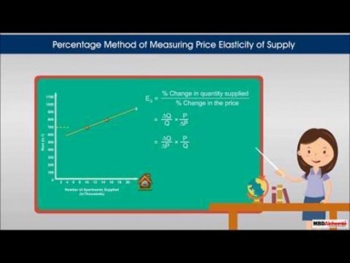 Class 12 Microeconomics - Price Elasticity Of Supply Video by MBD Publishers