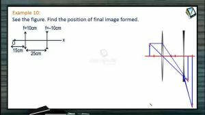 Ray Optics - Examples-II (Session 14)