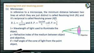 Ray Optics - Resolving Limit And Resolving Power (Session 19 & 20)