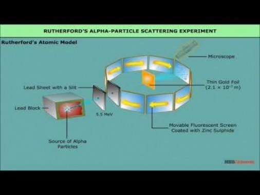Class 12 Physics - Rutherford Nuclera Model Of Atom Video by MBD Publishers