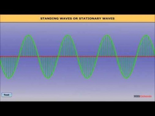 Class 11 Physics - Standing Waves Or Stationary Waves Video by MBD Publishers
