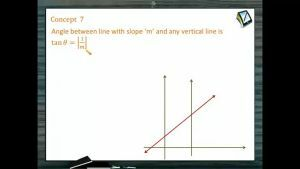 Straight Lines - Angle Between Line With Slope And Vertical Line (Session 1)