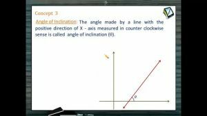 Straight Lines - Angle Of Inclination (Session 1)