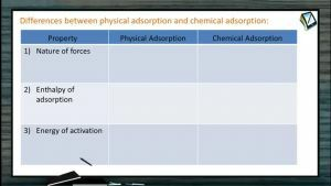 Surface Chemistry - Differences Between Physical And Chemical Adsorption (Session 1)