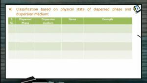 Surface Chemistry - Types Of Colloids-2 (Session 3)