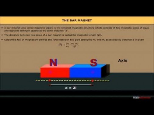 Class 12 Physics - The Bar Magnet And Magnetic Dipole Video by MBD Publishers