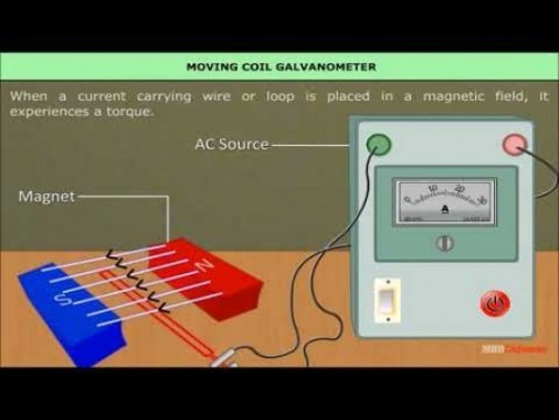 Class 12 Physics - The Moving Coil Galvanometer Video by MBD Publishers