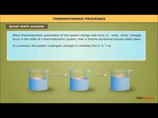 Class 11 Physics - Thermodynamic Processes Video by MBD Publishers