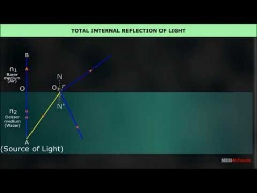 Class 12 Physics - Total Internal Reflection Of Light Video by MBD Publishers
