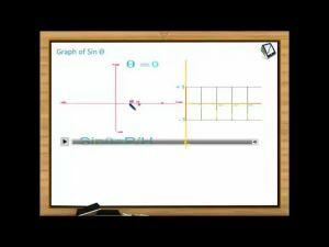 Trigonometric Ratios And Transformations - Graphs (Session 5)