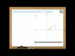 Trigonometric Ratios And Transformations - Variation Of Trigonometric Functions In 3rd Quadrant (Session 5)