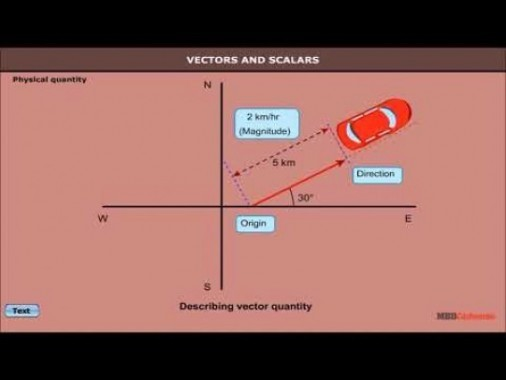 Class 11 Physics - Vectors And Scalars Video by MBD Publishers