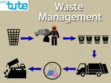 All Class Environmental Science - Waste Management Video by Let's tute